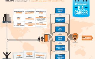 Бизнес аналитика обучение онлайн