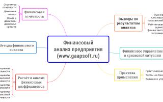 Финансовый анализ обучение в москве