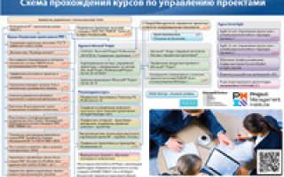 Курс управления проектами