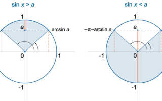 Решить тригонометрическое неравенство онлайн