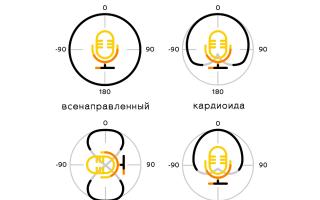 Микрофон для компьютера для записи видео