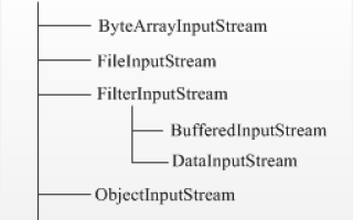 Java fileinputstream read