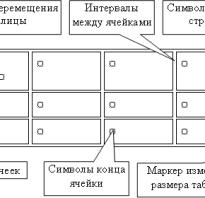 Создание таблиц в word