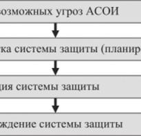 Этапы создания систем защиты информации