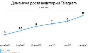 Статистика пользователей телеграм