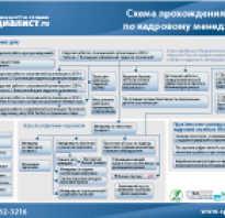Курсы бизнес тренеров в москве