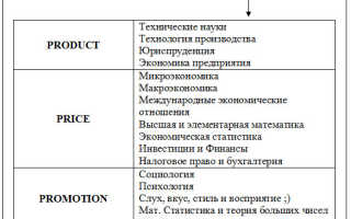 Знания в области маркетинга