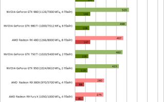 Нормальная температура видеокарты nvidia gtx 1050