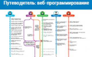 Курсы веб программирования с трудоустройством