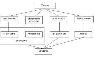 Лекция методы защиты информации