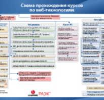 Web технологии курс