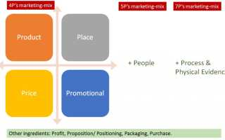 Комплекс маркетинг микс