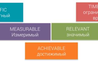 Smart критерии для курсовой работы