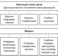Определить стиль речи онлайн